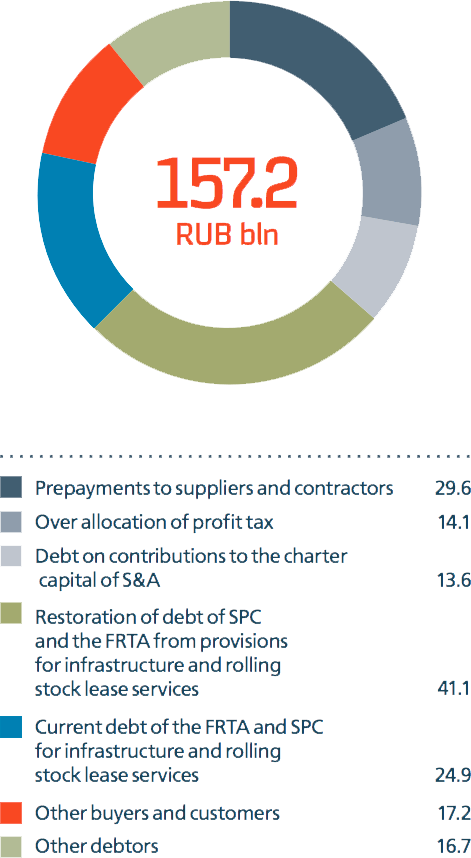 Accounts receivable of Russian Railways as of 31 December 2014, RUB bln