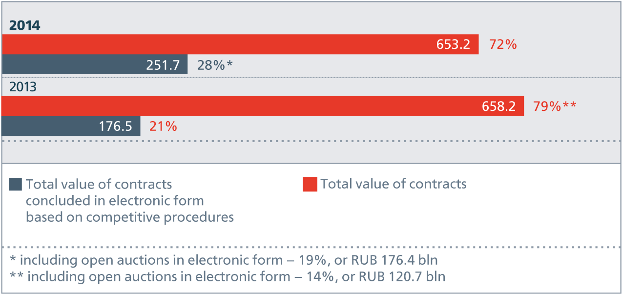 Change in percentage of contracts concluded using electronic procedures in 2013–2014.