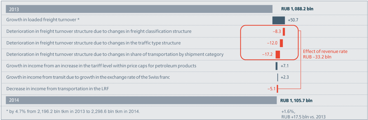 Factor analysis of growth in income from freight transportation for 2014 vs. 2013