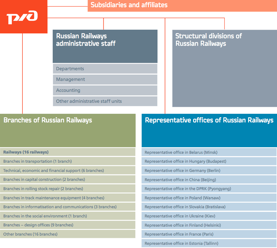 Organisational structure of the Russian Railways Group