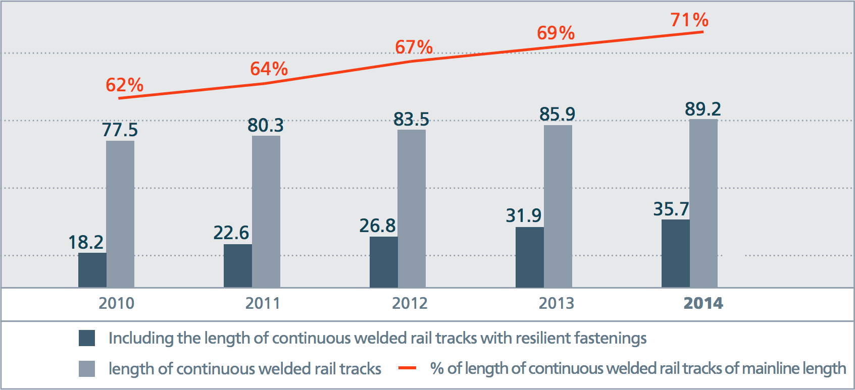 Length of continuous welded rail tracks, including with resilient fastenings, '000 km
