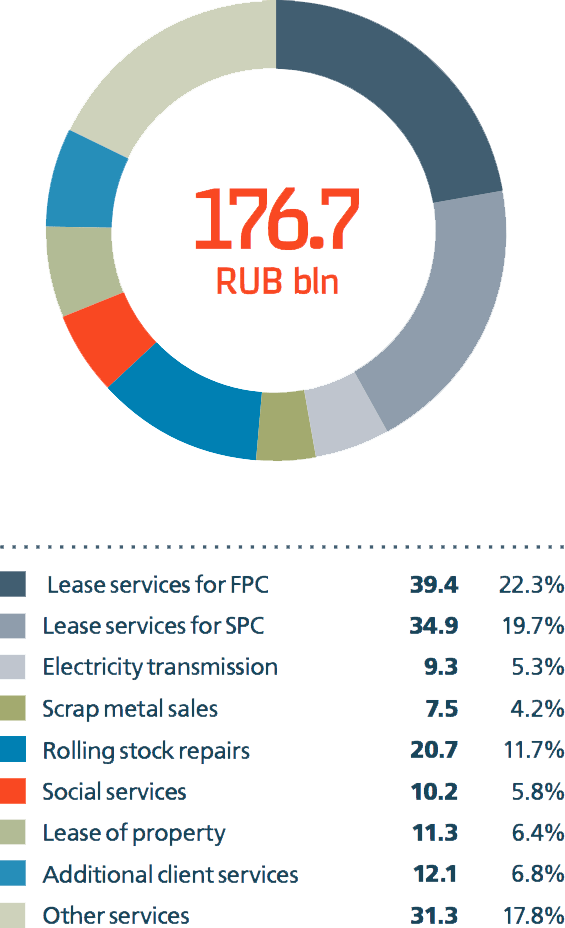 Structure of income from other types of activities in 2014, RUB bln